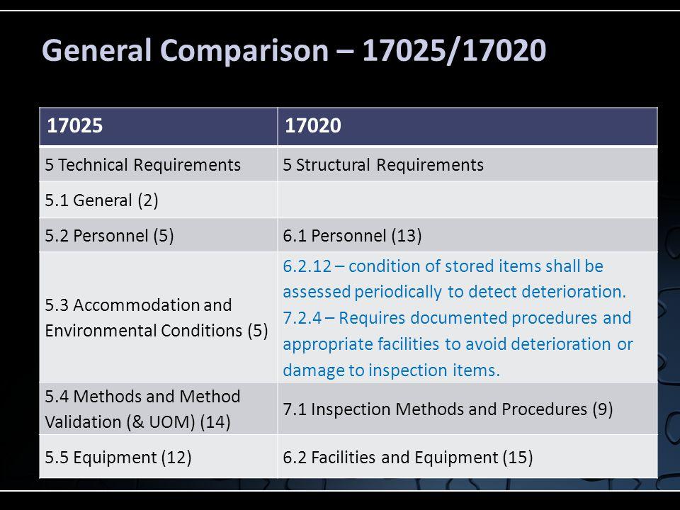General Comparison – 17025/17020 1702517020 5 Technical Requirements5 Structural Requirements 5.1 General (2) 5.2 Personnel (5)6.1 Personnel (13) 5.3