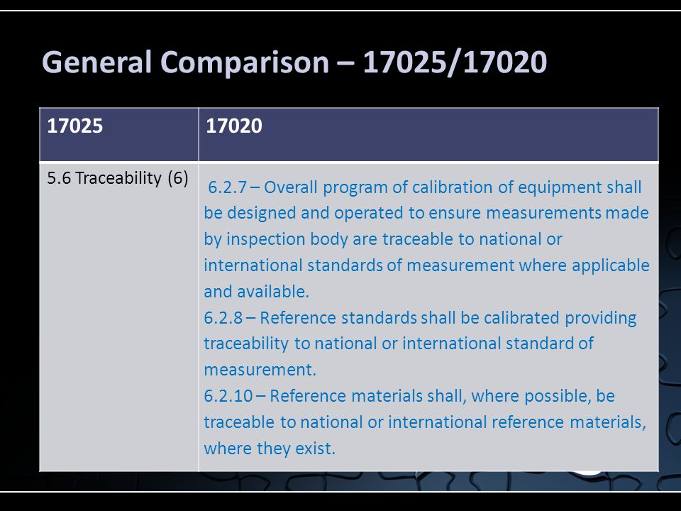 General Comparison – 17025/17020 1702517020 5.6 Traceability (6) 6.2.7 – Overall program of calibration of equipment shall be designed and operated to