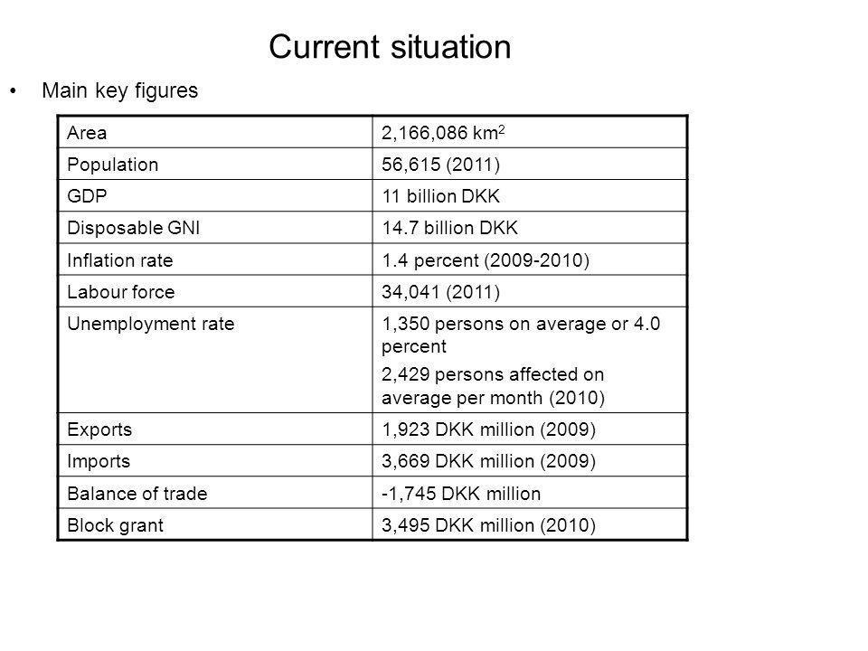 Current situation Main key figures Area2,166,086 km 2 Population56,615 (2011) GDP11 billion DKK Disposable GNI14.7 billion DKK Inflation rate1.4 percent (2009-2010) Labour force34,041 (2011) Unemployment rate1,350 persons on average or 4.0 percent 2,429 persons affected on average per month (2010) Exports1,923 DKK million (2009) Imports3,669 DKK million (2009) Balance of trade-1,745 DKK million Block grant3,495 DKK million (2010)