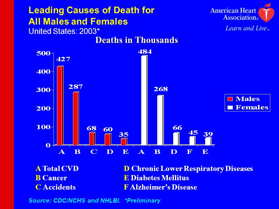 Deaths in Thousands Leading Causes of Death for All Males and Females United States: 2003* A Total CVD B Cancer C Accidents D Chronic Lower Respiratory Diseases E Diabetes Mellitus F Alzheimers Disease Source: CDC/NCHS and NHLBI.