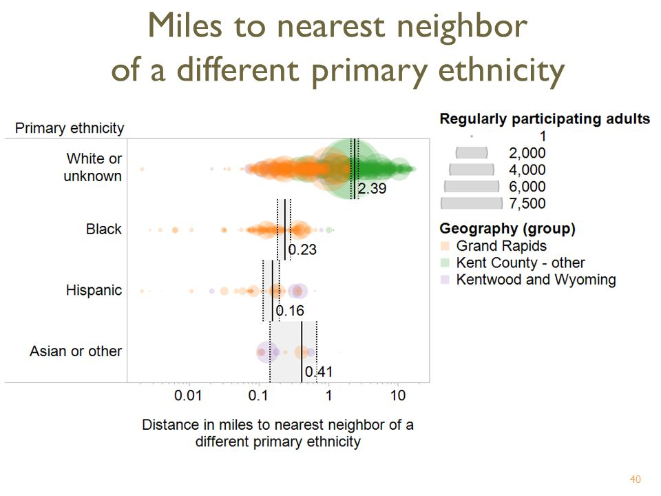 Miles to nearest neighbor of a different primary ethnicity 40