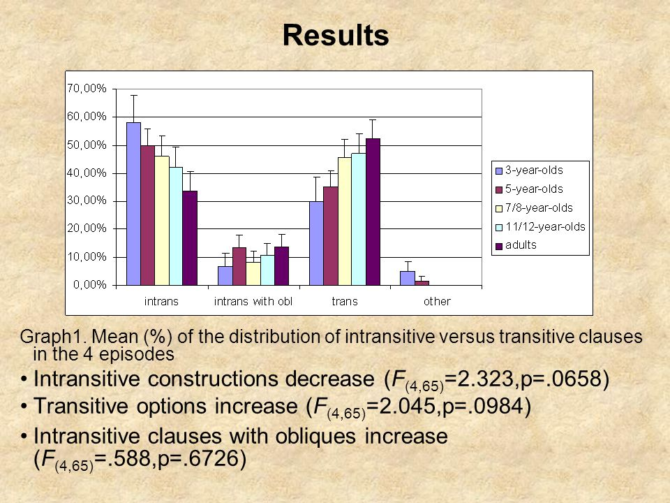 Results Graph1. Mean (%) of the distribution of intransitive versus transitive clauses in the 4 episodes Intransitive constructions decrease (F (4,65)