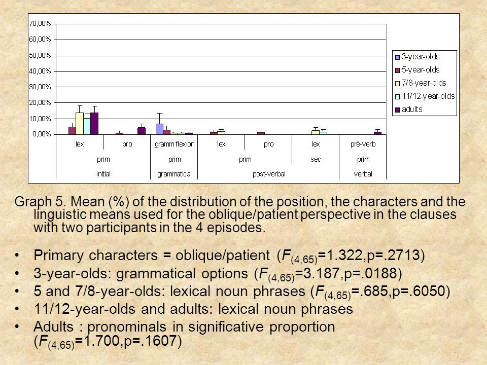 Graph 5. Mean (%) of the distribution of the position, the characters and the linguistic means used for the oblique/patient perspective in the clauses