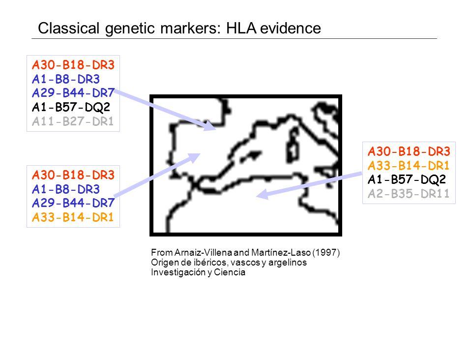 91 41 78 80 90 66 35 Neighbor-joining tree based on 7 HLA loci Comas D, Mateu E, Calafell F, Pérez-Lezaun A, Bosch E, Martínez-Arias R, Bertranpetit J (1998) HLA class I and class II DNA typing and the origin of Basques.