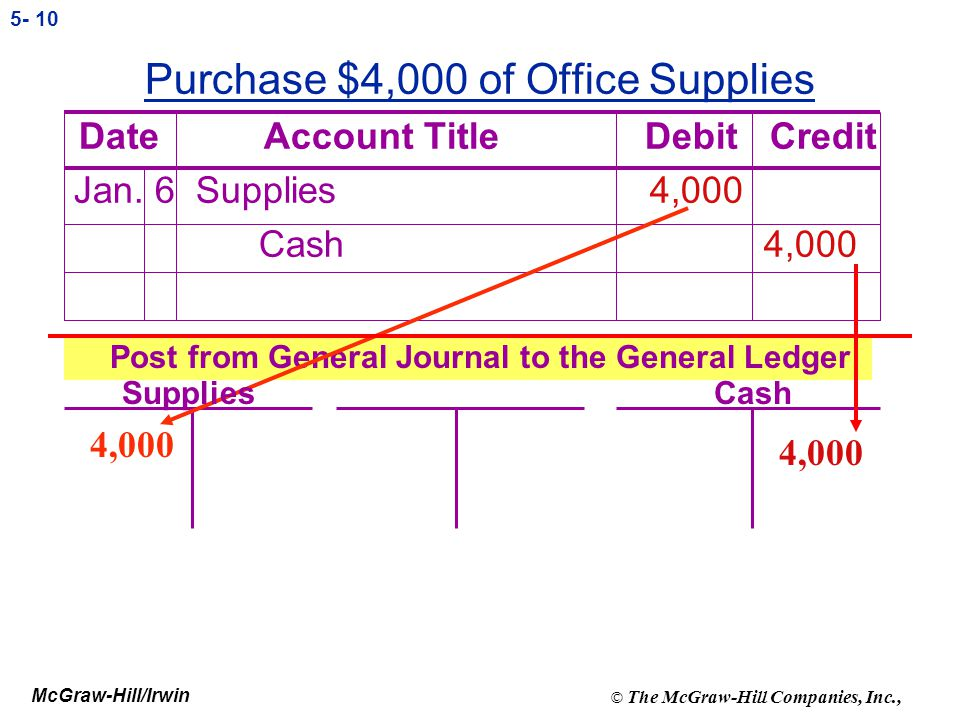 McGraw-Hill/Irwin © The McGraw-Hill Companies, Inc., 5- 9 Allocation of Inventory Cost Between Asset and Expense Accounts Cost of Goods Available for