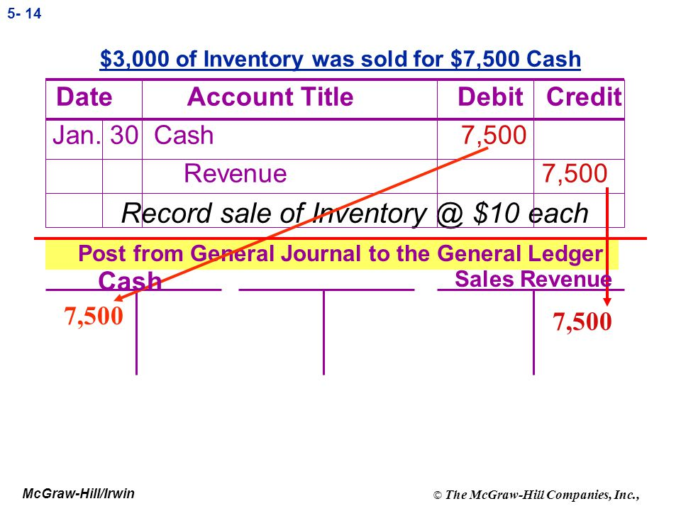 McGraw-Hill/Irwin © The McGraw-Hill Companies, Inc., 5- 13 $1,000 of Inventory left over at the end of the month Date Account Title Debit Credit Jan.