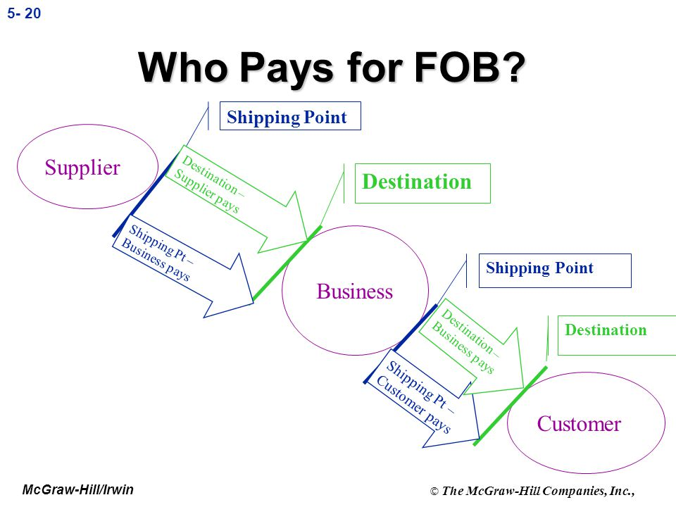 McGraw-Hill/Irwin © The McGraw-Hill Companies, Inc., 5- 19 FOB Shipping and FOB Destination l FOB Shipping Point: Buyer pays the shipping costs becaus