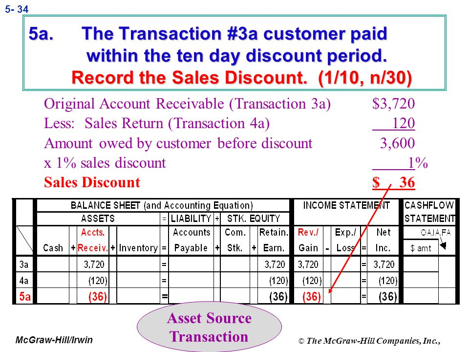 McGraw-Hill/Irwin © The McGraw-Hill Companies, Inc., 5- 33 4b. Journalize and Post the return to inventory.