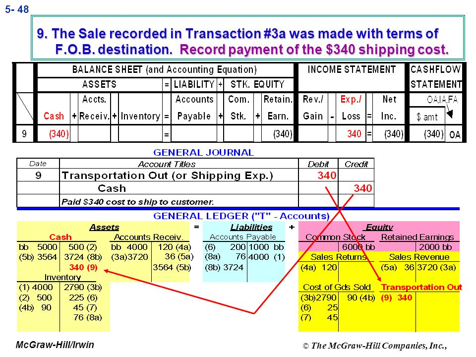 McGraw-Hill/Irwin © The McGraw-Hill Companies, Inc., 5- 47 9. The Sale recorded in Transaction #3a was made with terms of F.O.B. destination. Record p