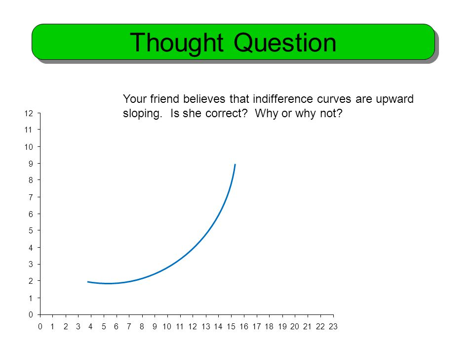 0 1 2 3 4 5 6 7 8 9 10 11 12 01234567891011121314151617181920212223 Your friend believes that indifference curves are upward sloping.