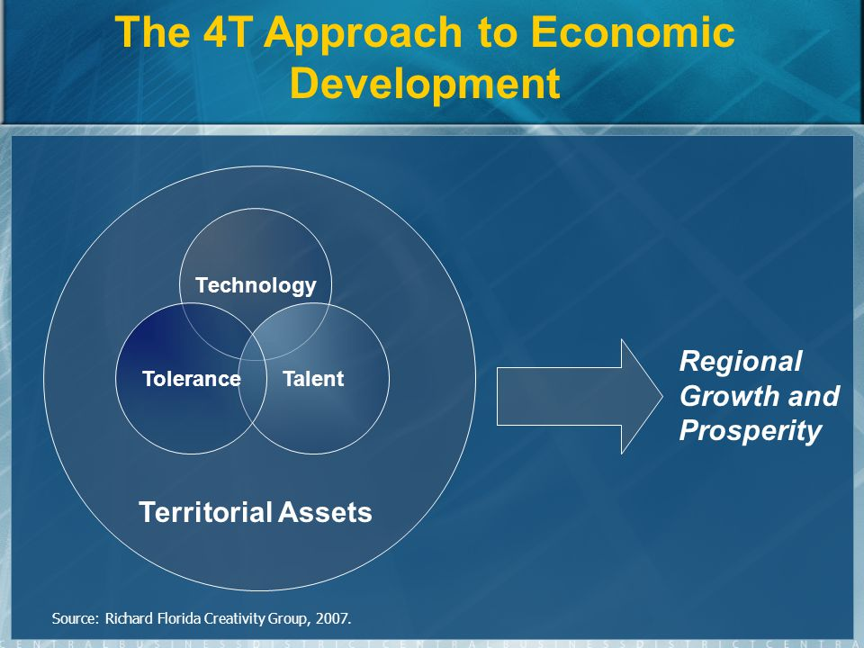 Technology Regional Growth and Prosperity The 4T Approach to Economic Development Territorial Assets TalentTolerance Source: Richard Florida Creativity Group, 2007.