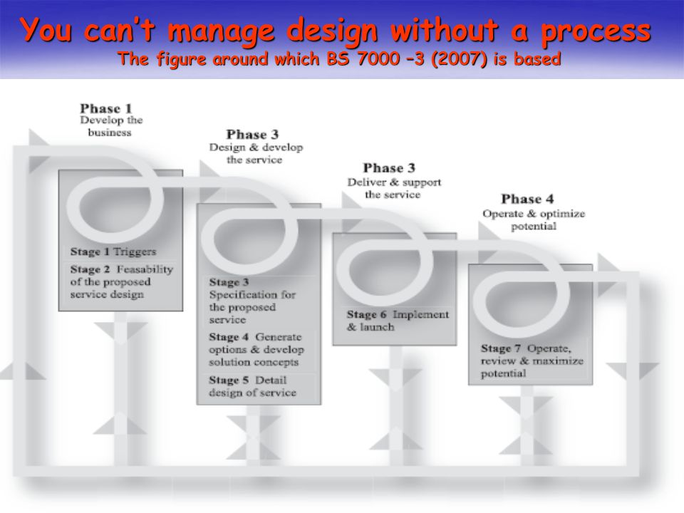 You cant manage design without a process The figure around which BS 7000 –3 (2007) is based