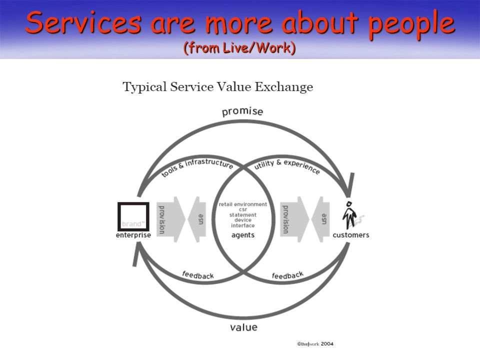Services are more about people (from Live/Work)