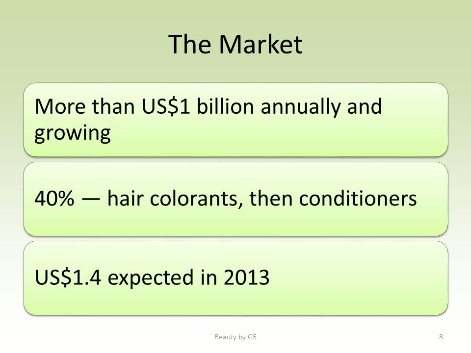 The Market More than US$1 billion annually and growing 40% hair colorants, then conditionersUS$1.4 expected in 2013 Beauty by G58