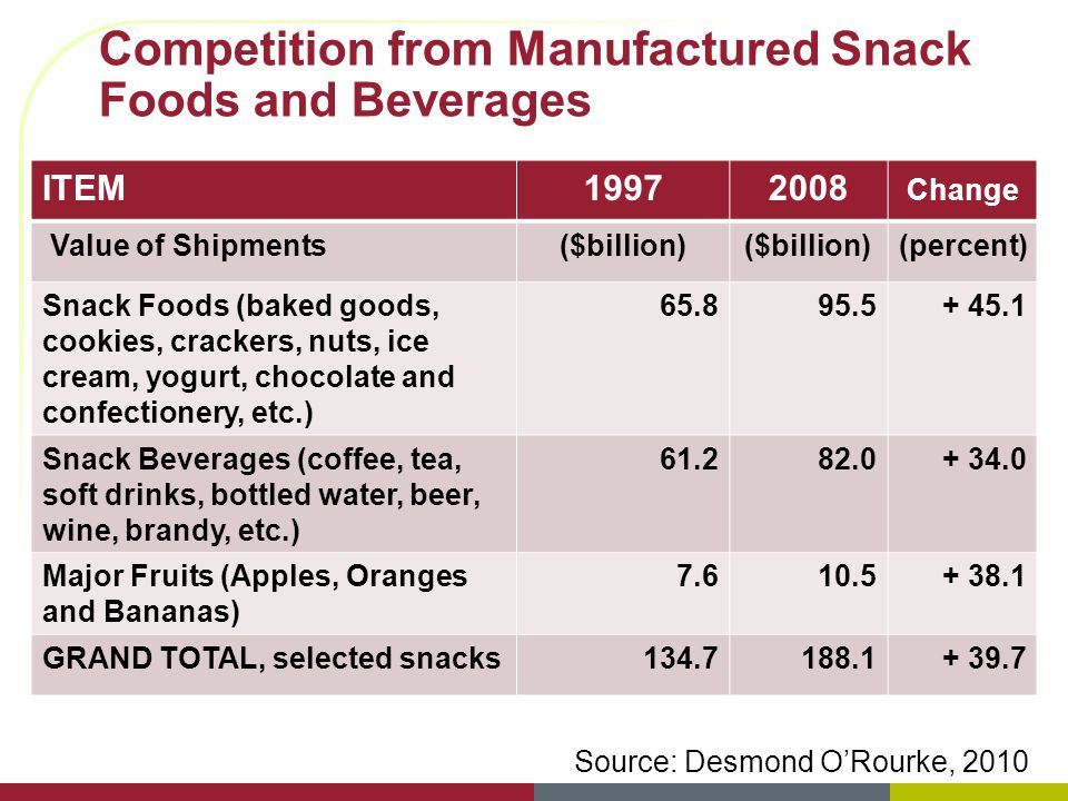 Competition from Manufactured Snack Foods and Beverages ITEM19972008 Change Value of Shipments($billion) (percent) Snack Foods (baked goods, cookies,