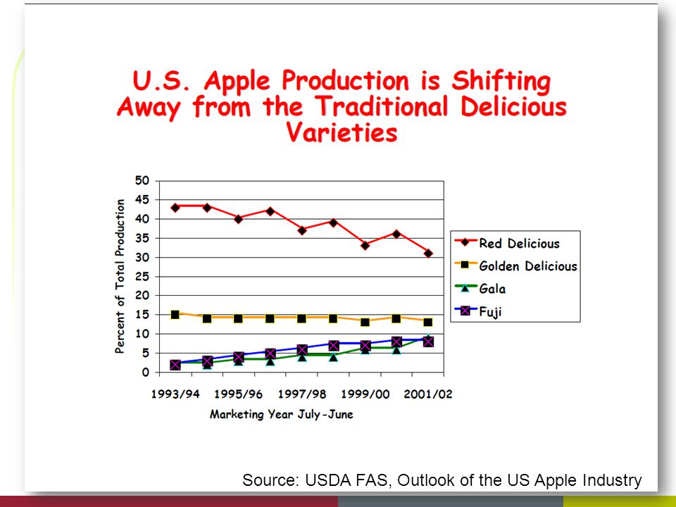 Source: USDA FAS, Outlook of the US Apple Industry