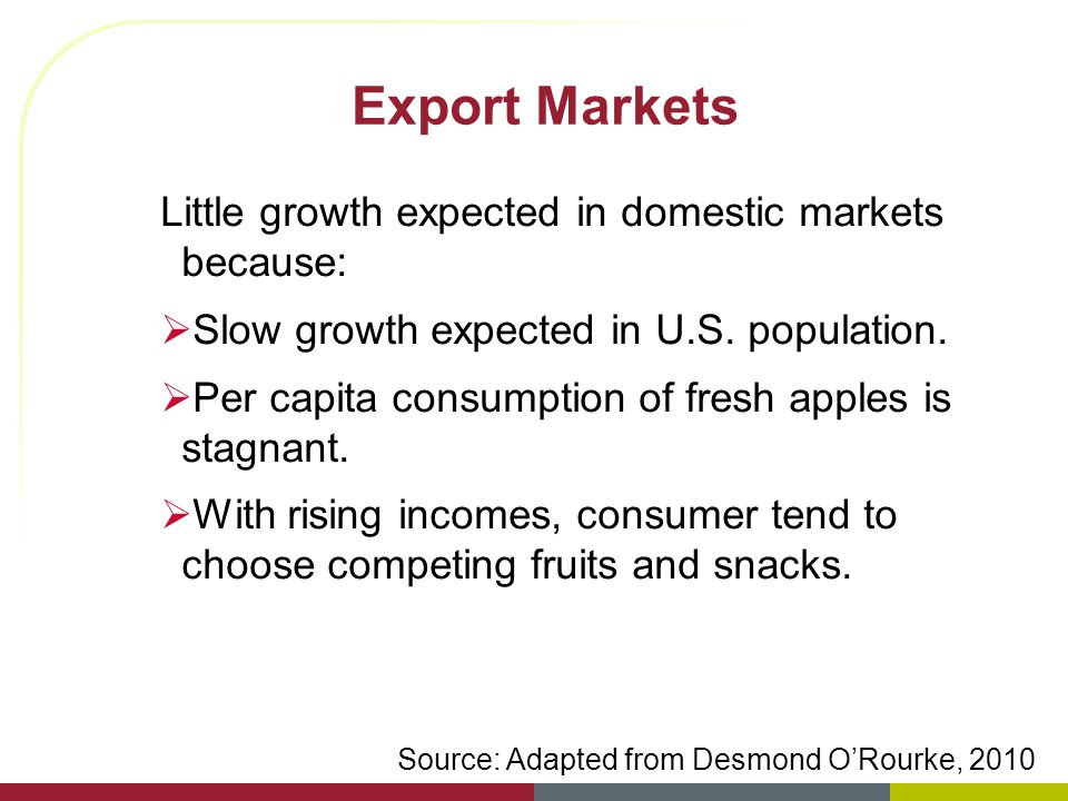 Export Markets Little growth expected in domestic markets because: Slow growth expected in U.S. population. Per capita consumption of fresh apples is