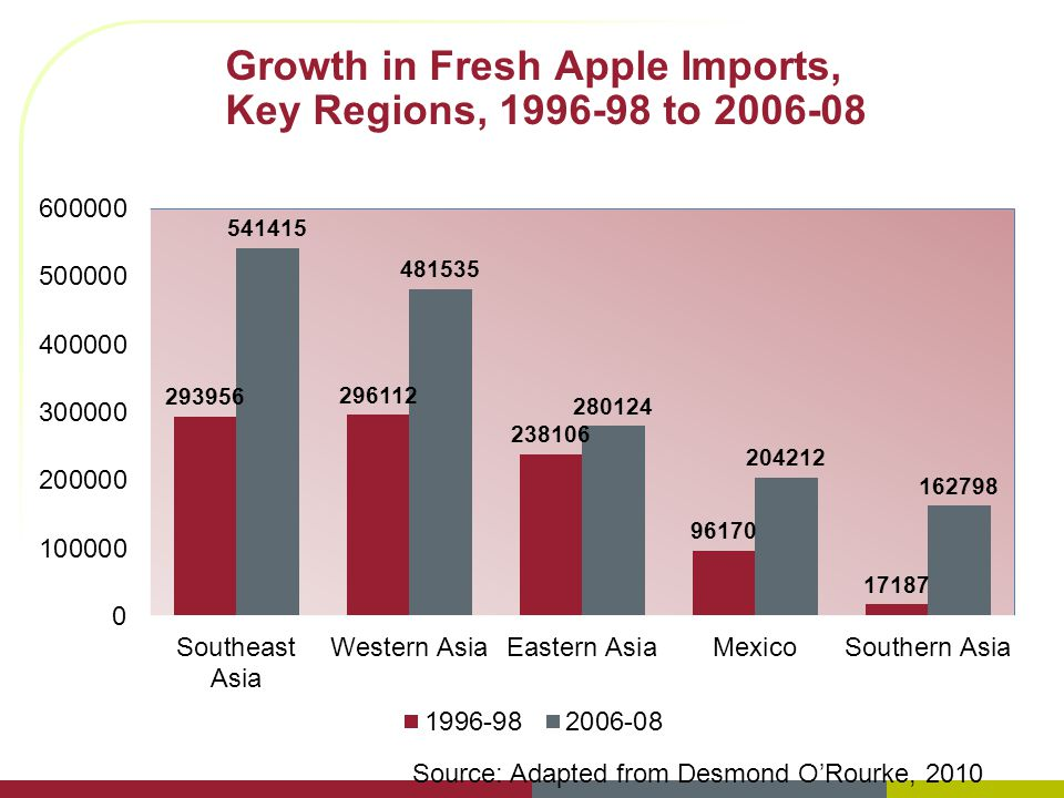 Growth in Fresh Apple Imports, Key Regions, 1996-98 to 2006-08 Source: Adapted from Desmond ORourke, 2010