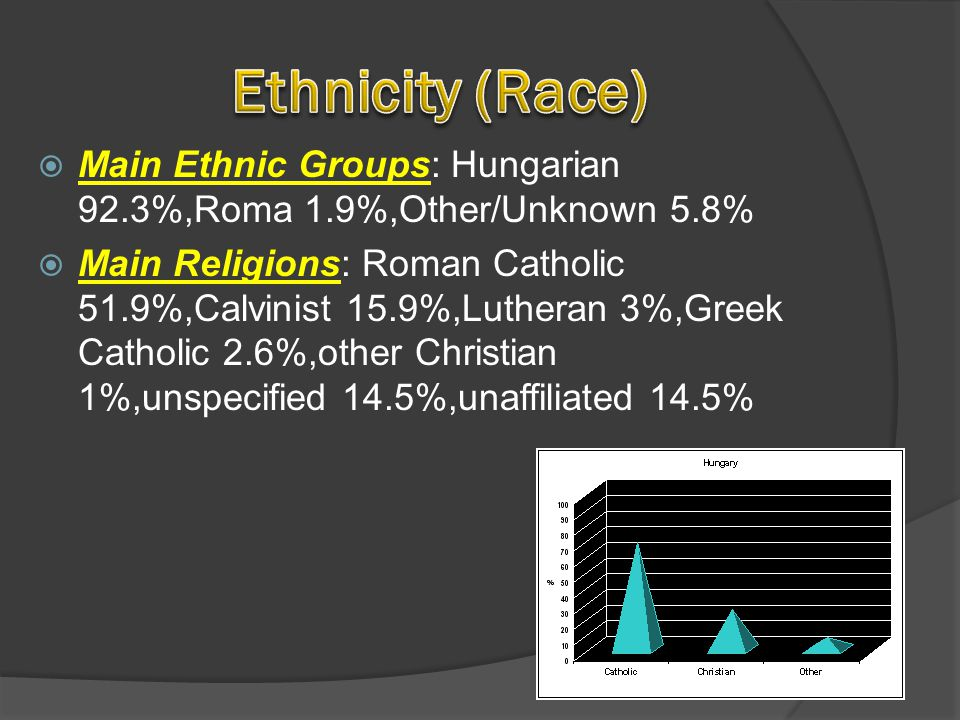 Main Ethnic Groups: Hungarian 92.3%,Roma 1.9%,Other/Unknown 5.8% Main Religions: Roman Catholic 51.9%,Calvinist 15.9%,Lutheran 3%,Greek Catholic 2.6%,other Christian 1%,unspecified 14.5%,unaffiliated 14.5%