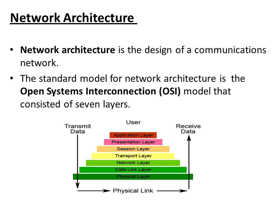 Network Architecture Network architecture is the design of a communications network.