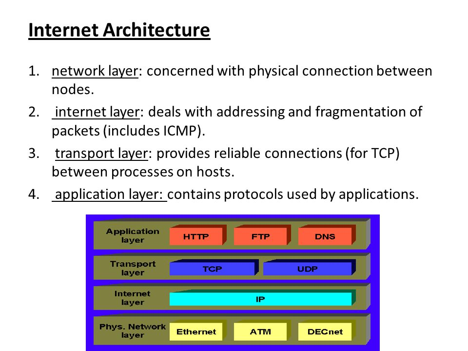 Internet Architecture 1.network layer: concerned with physical connection between nodes. 2. internet layer: deals with addressing and fragmentation of