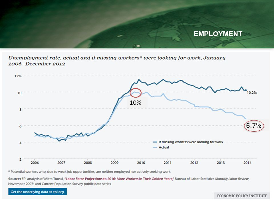 EMPLOYMENT Source: BLS, FactSet, J.P. Morgan Asset Management.