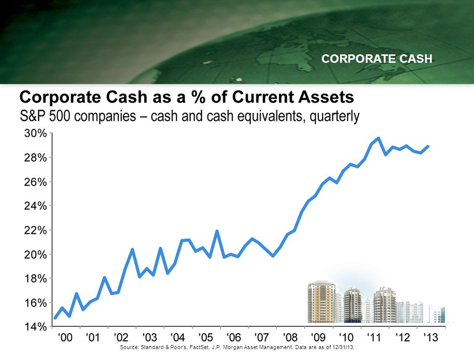 CORPORATE CASH Source: Standard & Poors, FactSet, J.P.