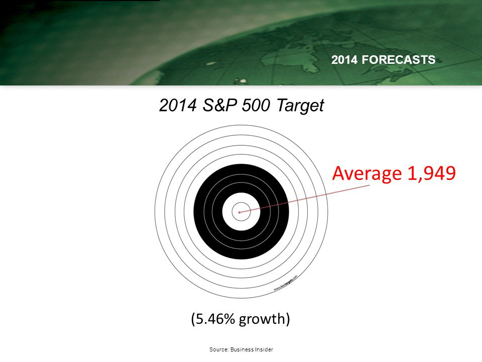 Source: Business Insider 2014 FORECASTS 2014 S&P 500 Target Average 1,949 (5.46% growth)