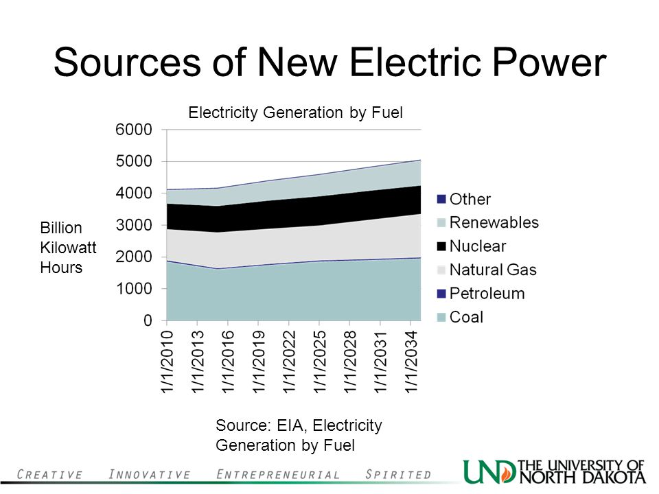 Sources of New Electric Power Electricity Generation by Fuel Source: EIA, Electricity Generation by Fuel Billion Kilowatt Hours