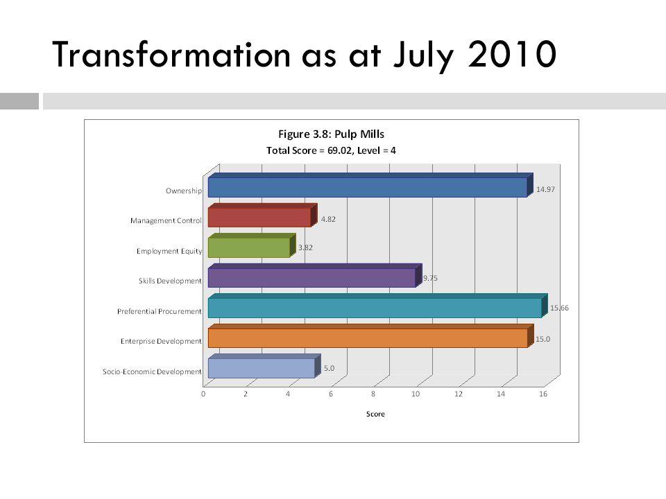 Transformation as at July 2010