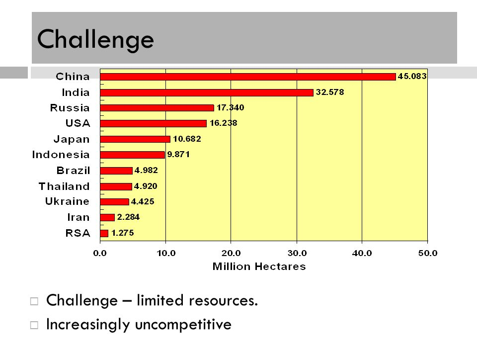 Challenge Challenge – limited resources. Increasingly uncompetitive