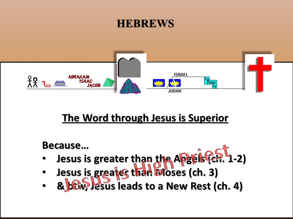 The Word through Jesus is Superior Because… Jesus is greater than the Angels (ch.