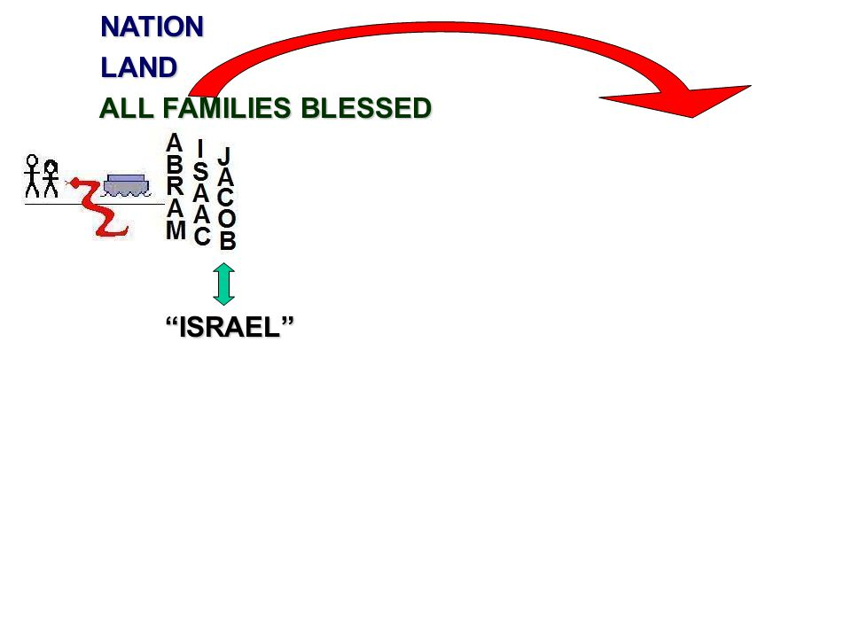 NATION NATION LAND LAND ALL FAMILIES BLESSED ALL FAMILIES BLESSED ISRAEL