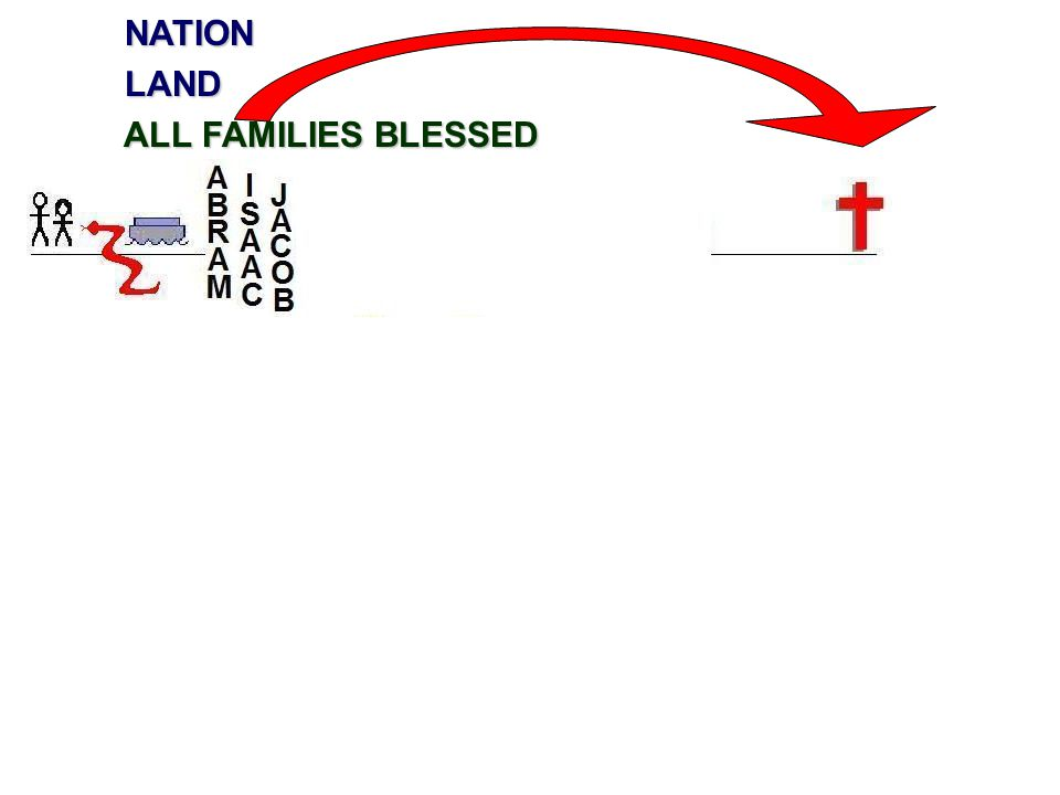 NATION NATION LAND LAND ALL FAMILIES BLESSED ALL FAMILIES BLESSED