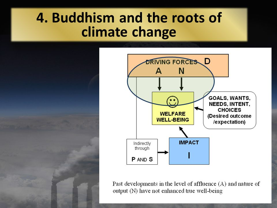 4. Buddhism and the roots of climate change