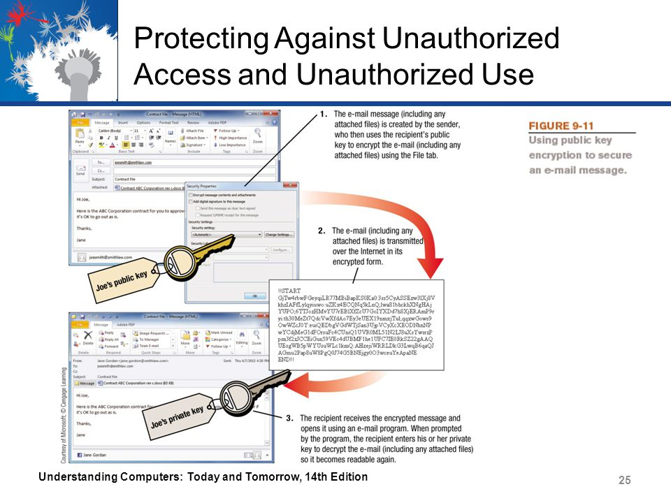 Protecting Against Unauthorized Access and Unauthorized Use Understanding Computers: Today and Tomorrow, 14th Edition 25