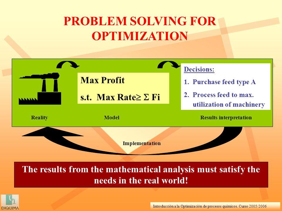 Introducción a la Optimización de procesos químicos. Curso 2005/2006 PROBLEM SOLVING FOR OPTIMIZATION Decisions: 1. Purchase feed type A 2. Process fe
