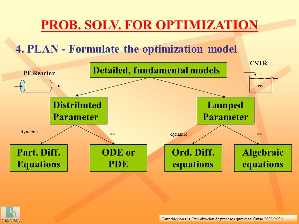 Introducción a la Optimización de procesos químicos. Curso 2005/2006 PROB. SOLV. FOR OPTIMIZATION 4. PLAN - Formulate the optimization model Detailed,