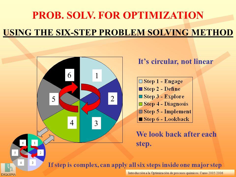 Introducción a la Optimización de procesos químicos. Curso 2005/2006 PROB. SOLV. FOR OPTIMIZATION USING THE SIX-STEP PROBLEM SOLVING METHOD Its circul