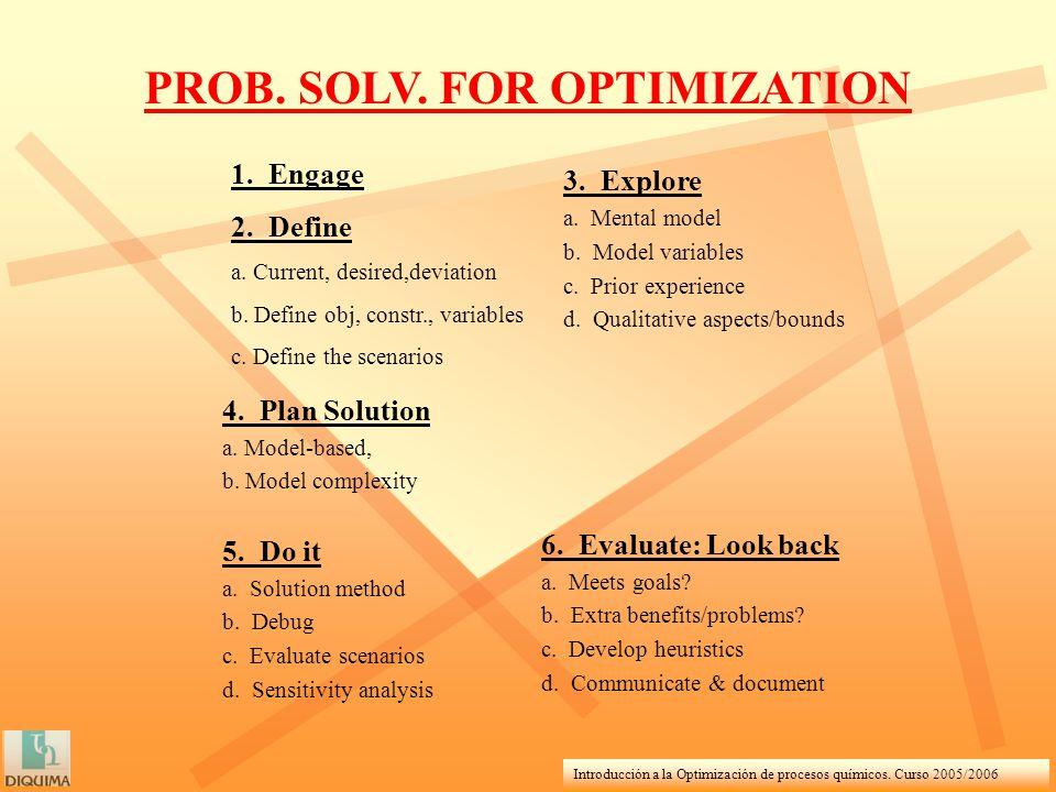 Introducción a la Optimización de procesos químicos. Curso 2005/2006 PROB. SOLV. FOR OPTIMIZATION 1. Engage 2. Define a. Current, desired,deviation b.