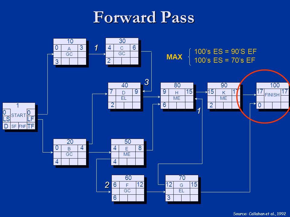 Forward Pass Source: Callahan et al., 1992 TF D 0 LS 0 LF SF FNF START 1 3 4 B GC 20 2 D EL 40 4 E ME 50 6 F GC 60 6 H ME 80 3 G EL 70 0 FINISH 100 2