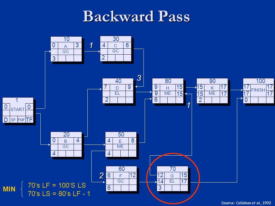 Backward Pass Source: Callahan et al., 1992 TF D 0 0 SF FNF START 1 3 4 B GC 20 2 D EL 40 4 E ME 50 6 F GC 60 6 H ME 80 3 G EL 70 0 FINISH 100 2 K ME