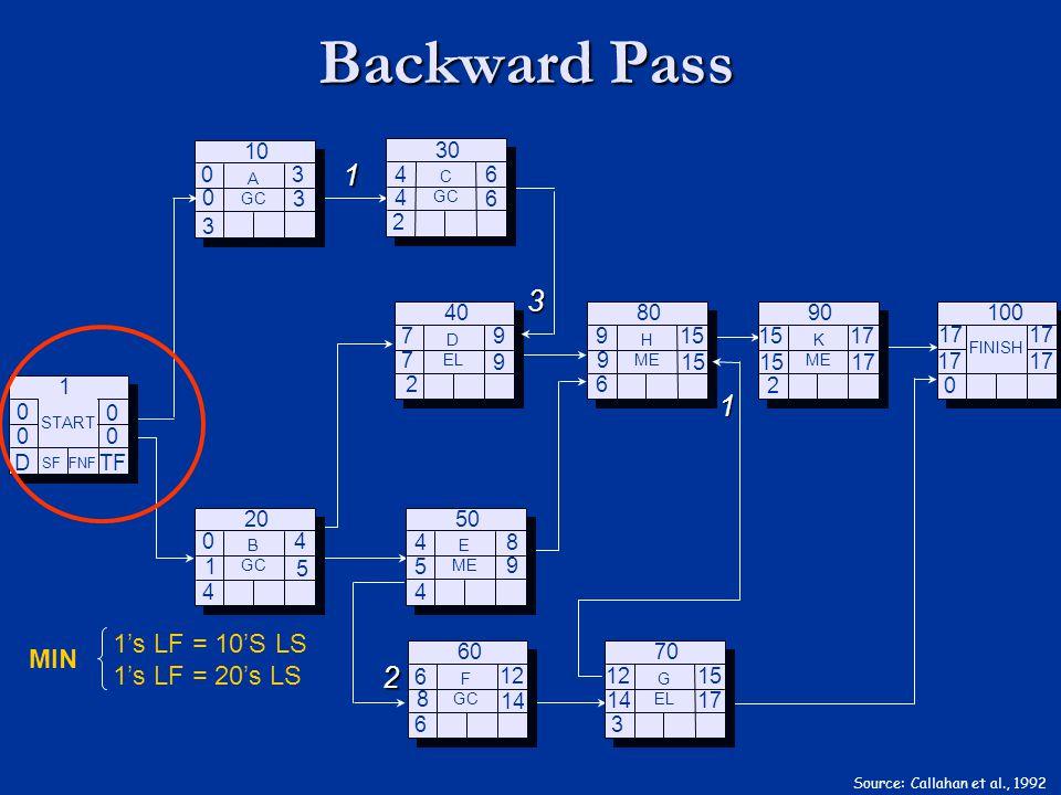 Backward Pass Source: Callahan et al., 1992 TF D 0 0 0 0 SF FNF START 1 3 4 B GC 20 2 D EL 40 4 E ME 50 6 F GC 60 6 H ME 80 3 G EL 70 0 FINISH 100 2 K