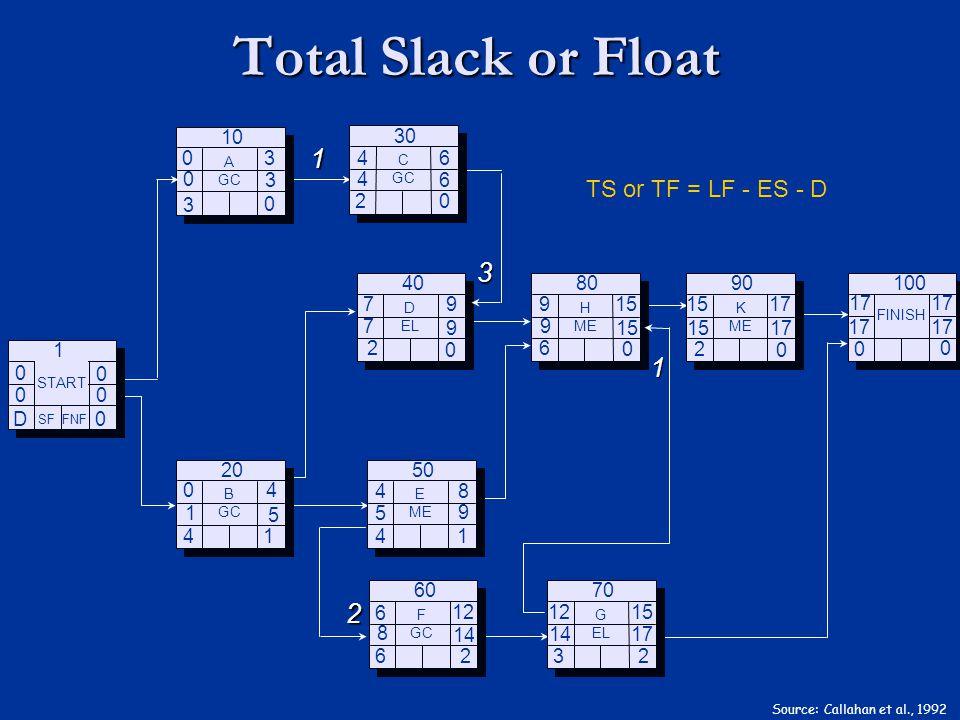 Total Slack or Float Source: Callahan et al., 1992 0 D 0 0 0 0 SF FNF START 1 3 4 B GC 20 2 D EL 40 4 E ME 50 6 F GC 60 6 H ME 80 3 G EL 70 0 FINISH 1