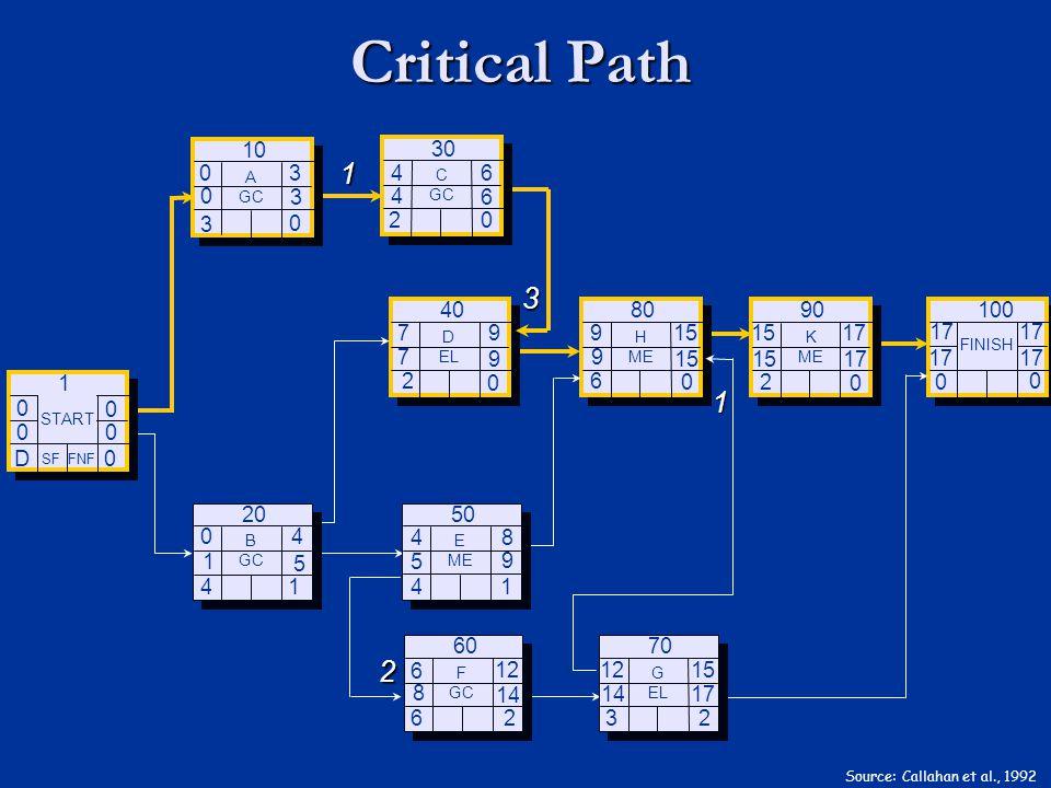 Critical Path Source: Callahan et al., 1992 0 D 0 0 0 0 SF FNF START 1 3 4 B GC 20 2 D EL 40 4 E ME 50 6 F GC 60 6 H ME 80 3 G EL 70 0 FINISH 100 2 K