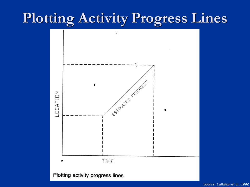 Plotting Activity Progress Lines Source: Callahan et al., 1992