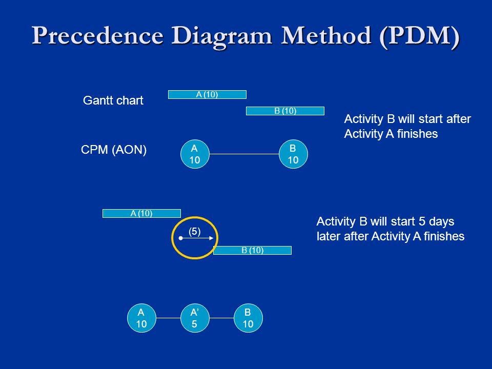Precedence Diagram Method (PDM) A (10) B (10) A 10 B 10 Gantt chart CPM (AON) Activity B will start after Activity A finishes A (10) B (10) (5) Activi