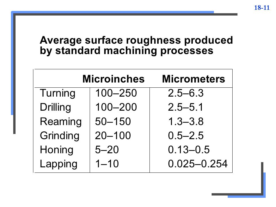 18-11 Average surface roughness produced by standard machining processes Microinches Micrometers Turning100–250 2.5–6.3 Drilling100–200 2.5–5.1 Reamin
