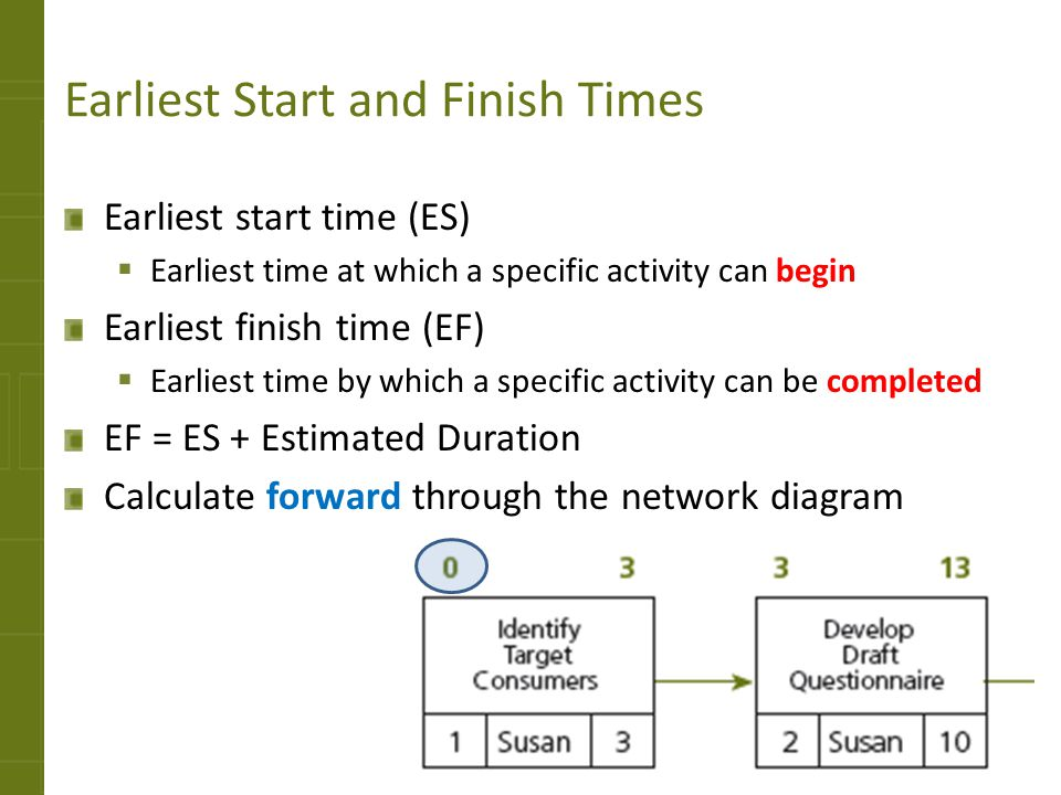 Earliest Start and Finish Times Earliest start time (ES) Earliest time at which a specific activity can begin Earliest finish time (EF) Earliest time