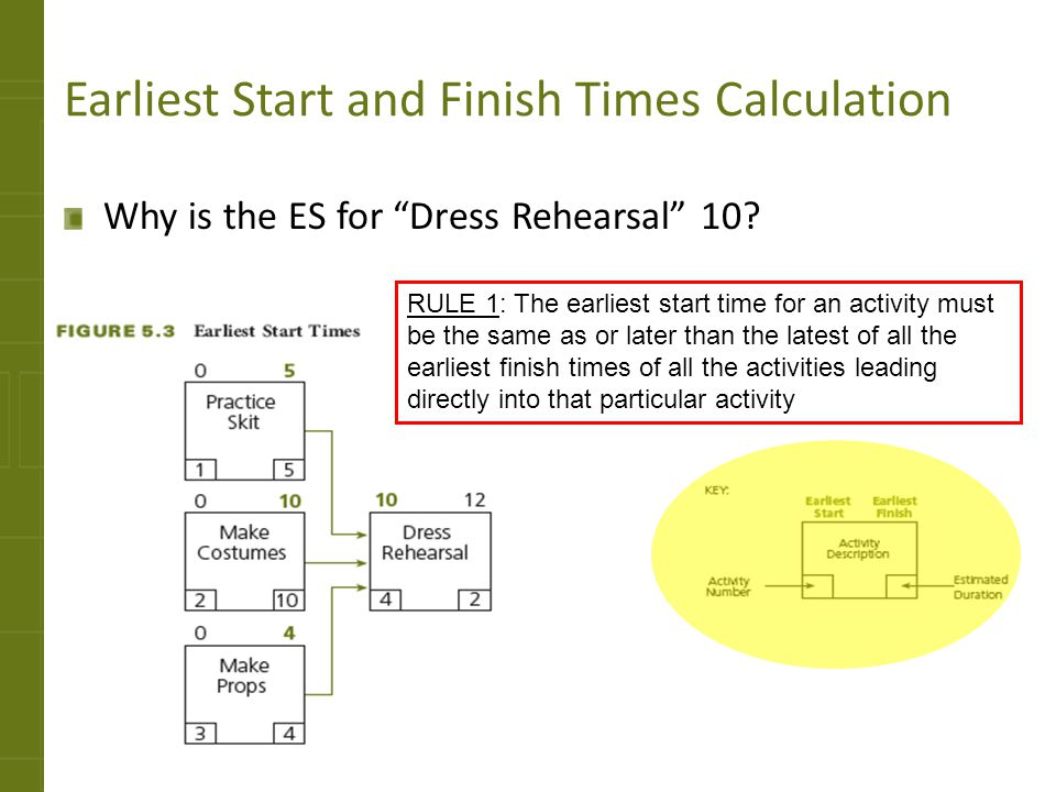 Earliest Start and Finish Times Calculation Why is the ES for Dress Rehearsal 10? RULE 1: The earliest start time for an activity must be the same as
